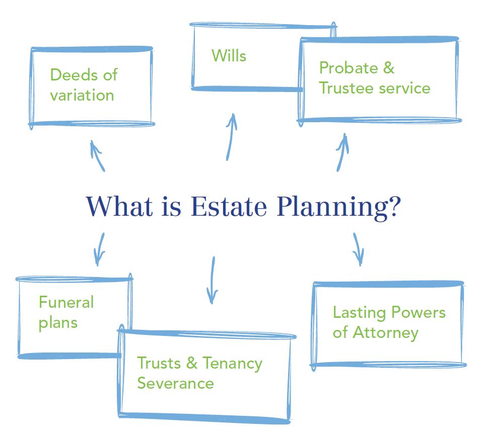 Allguard Services - Estate Planning