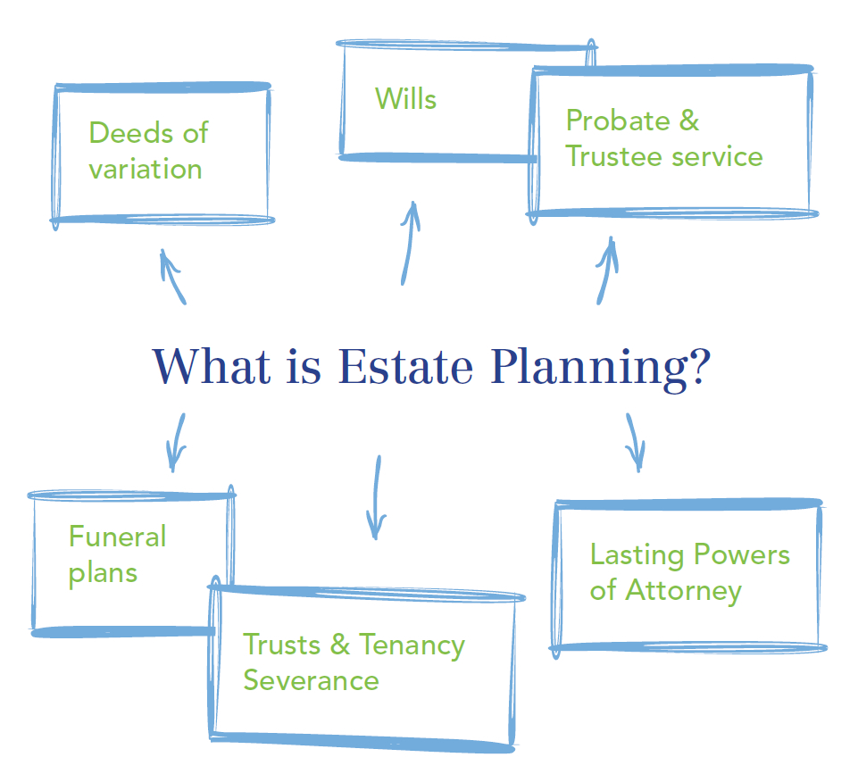 Allguard Services - Estate Planning