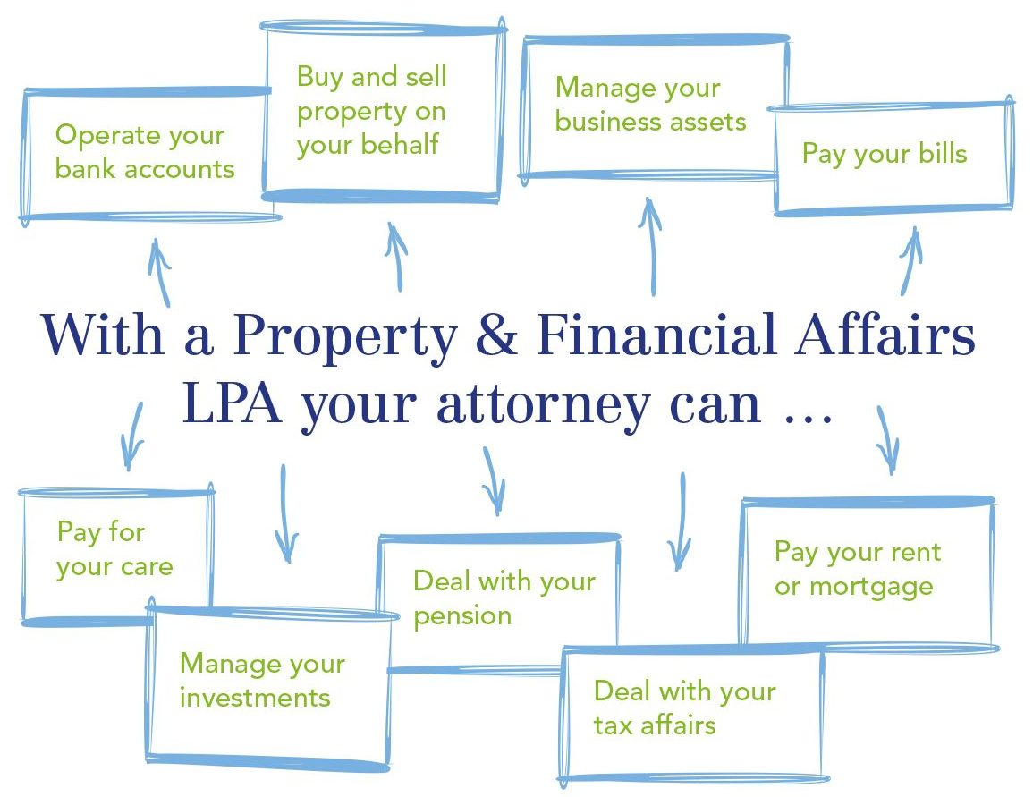 Property & Financial Affairs Lasting Power of Attorney
