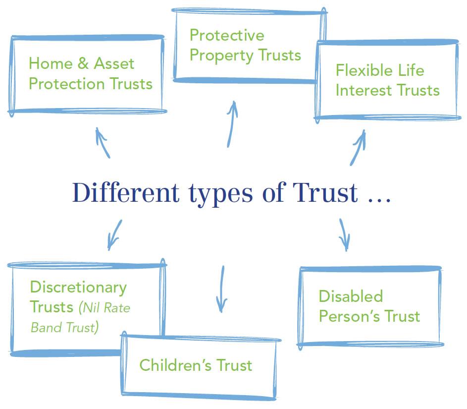 Allguard Services - Trusts