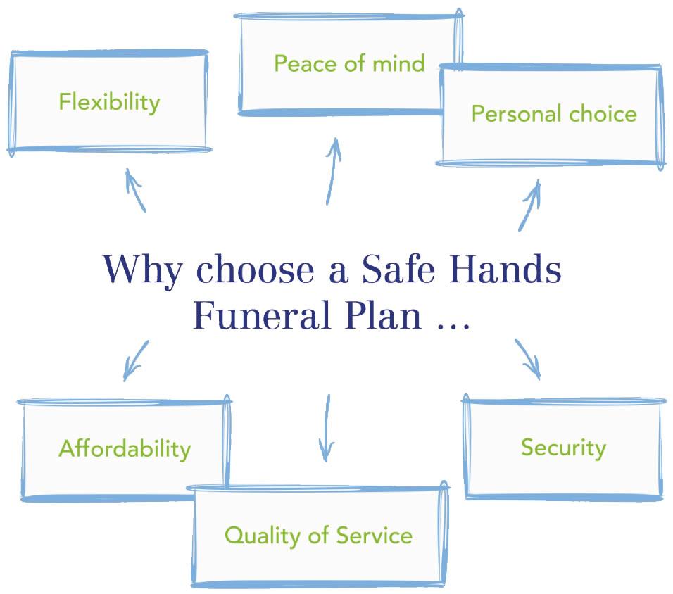 Allguard Services - Safe Hands Funeral Plan